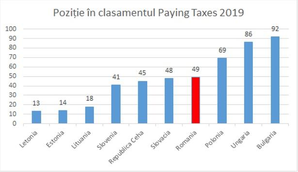 România - Locul 49 în clasamentul global Paying Taxes 5