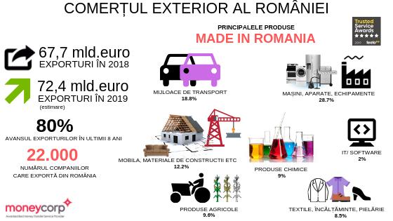 Exporturile României ar putea trece în acest an de granița istorică de 70 miliarde de euro