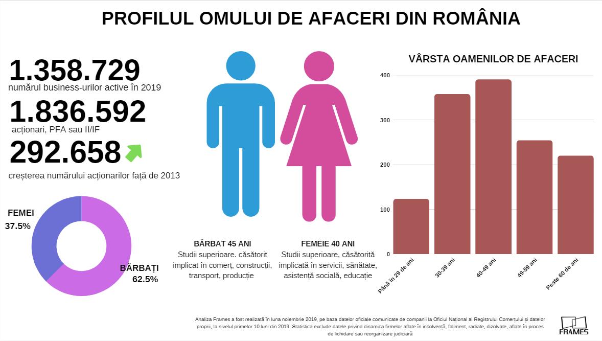 omul de afaceri român în 2019