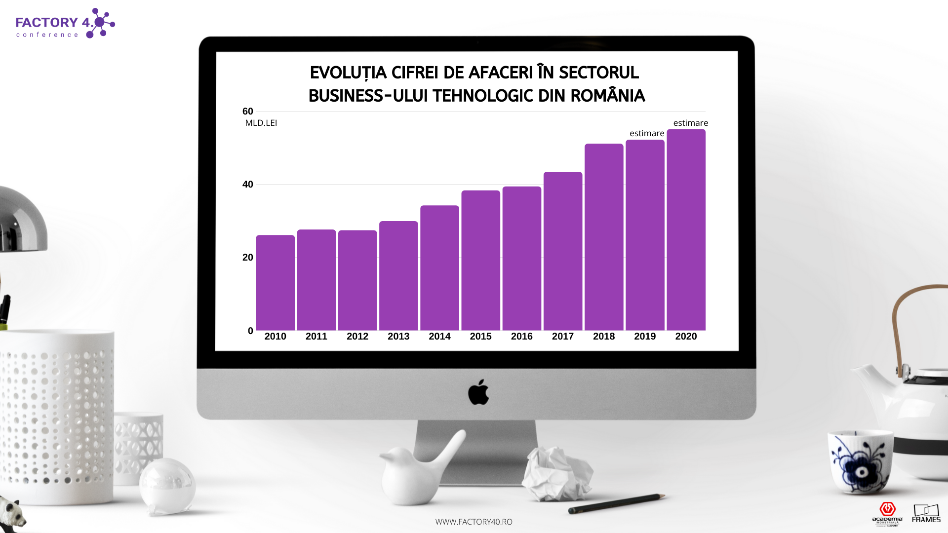 Afacerile din sectorul tehnologic, 55 mld.lei în 2020. Focus pe digitalizare și robotizare