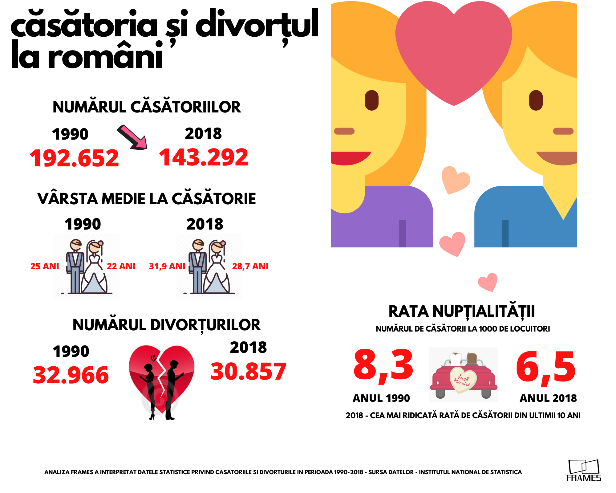 Valentine's Day 2020. Românii se căsătoresc mai târziu și divorțează mai greu